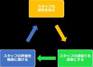 スタッフ定着率を安定させるサイクル